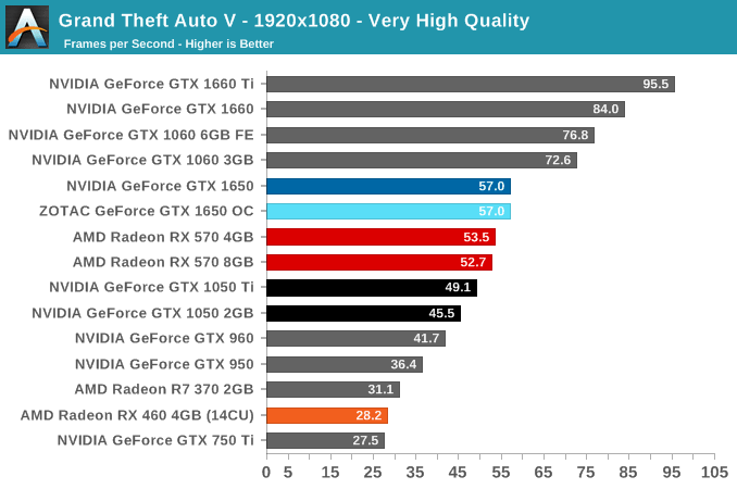 Best Graphics Card For GTA 5